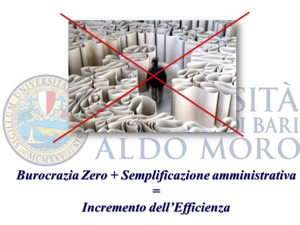 Burocrazia Zero + Semplificazione amministrativa = Incremento dellEfficienza