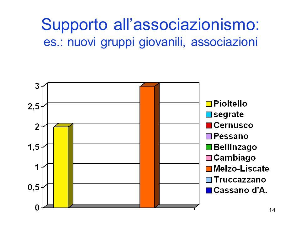 14 Supporto allassociazionismo: es.: nuovi gruppi giovanili, associazioni
