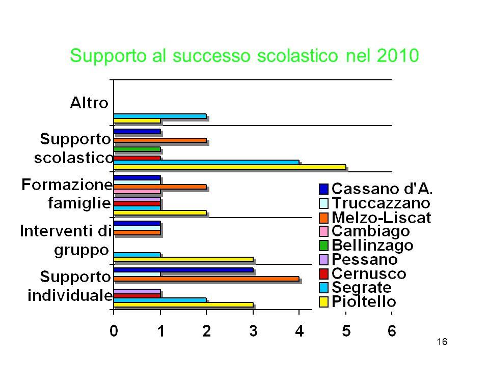 16 Supporto al successo scolastico nel 2010