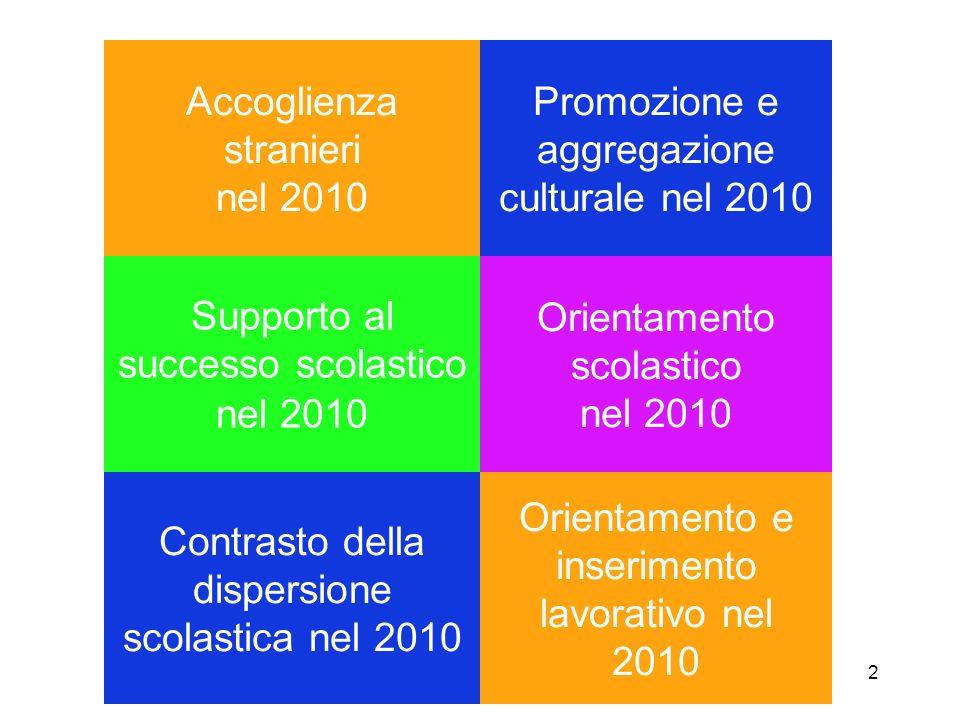 2 Accoglienza stranieri nel 2010 Promozione e aggregazione culturale nel 2010 Supporto al successo scolastico nel 2010 Orientamento scolastico nel 2010 Contrasto della dispersione scolastica nel 2010 Orientamento e inserimento lavorativo nel 2010