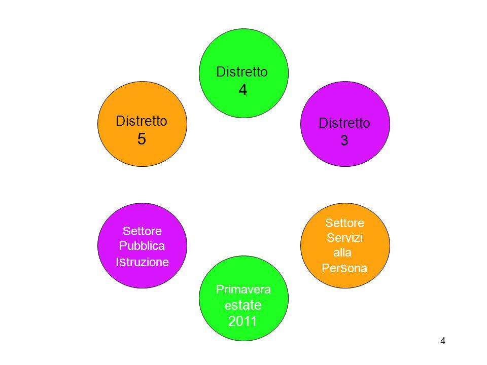 4 Distretto 5 Distretto 4 Distretto 3 Settore Servizi alla Per s ona Settore Pubblica I s truzione Primavera e state 2011