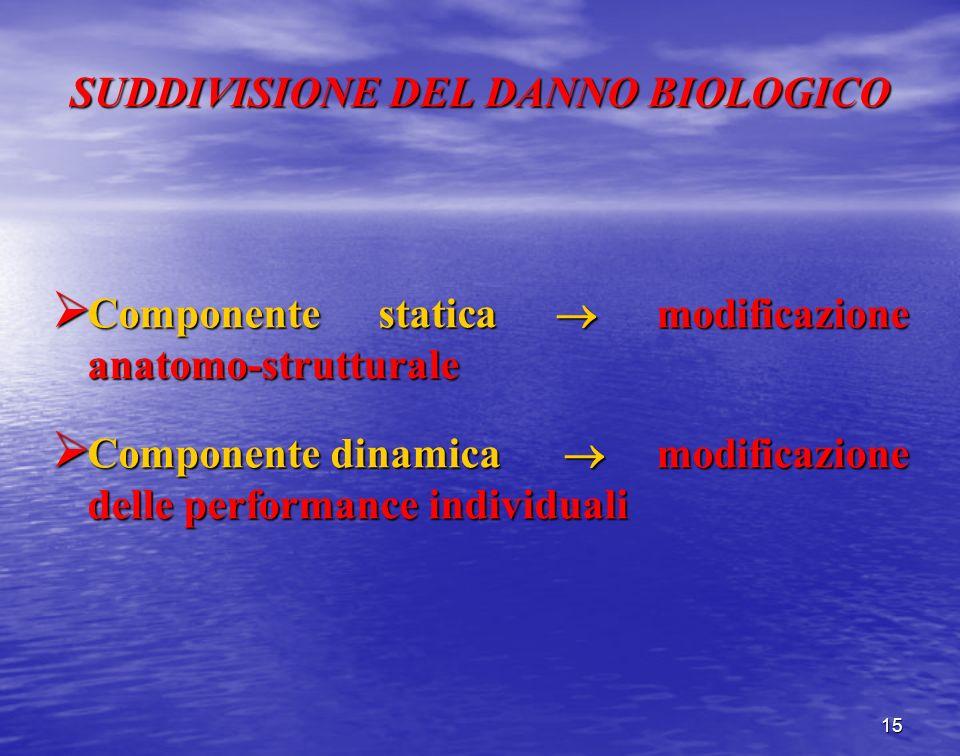 SUDDIVISIONE DEL DANNO BIOLOGICO Componente statica modificazione anatomo-strutturale Componente statica modificazione anatomo-strutturale Componente