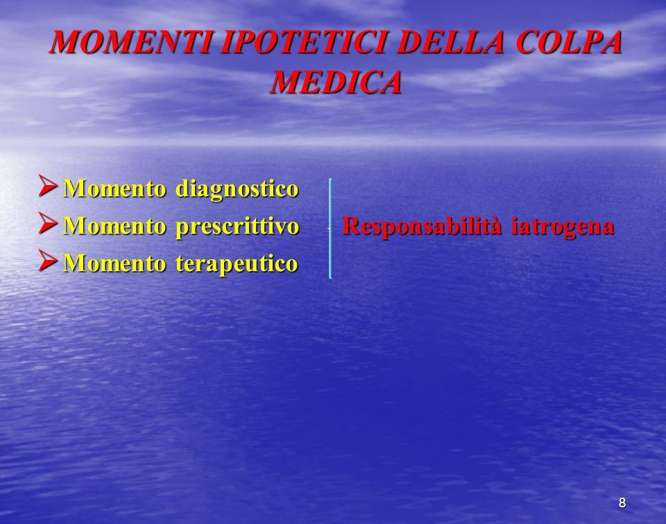 MOMENTI IPOTETICI DELLA COLPA MEDICA Momento diagnostico Momento diagnostico Momento prescrittivo Responsabilità iatrogena Momento prescrittivo Respon