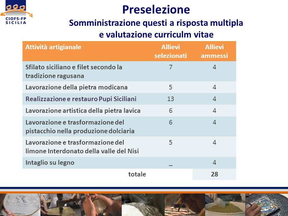 Preselezione Somministrazione questi a risposta multipla e valutazione curriculm vitae Attività artigianaleAllievi selezionati Allievi ammessi Sfilato
