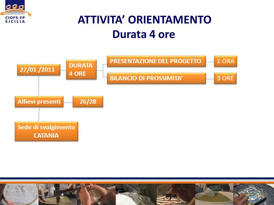 ATTIVITA ORIENTAMENTO Durata 4 ore DURATA 4 ORE DURATA 4 ORE PRESENTAZIONE DEL PROGETTO BILANCIO DI PROSSIMITA 1 ORA 3 ORE 27/01 /2011 Allievi present