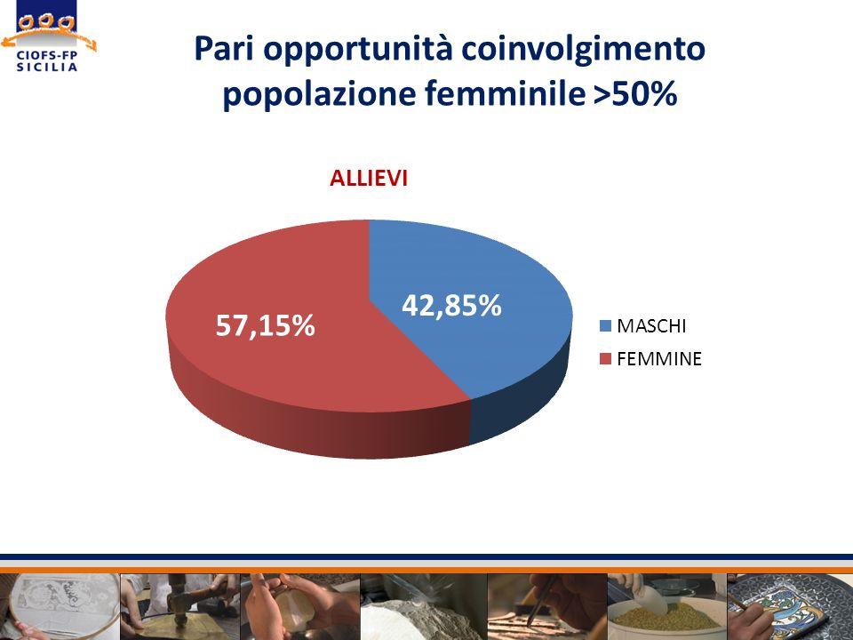 Pari opportunità coinvolgimento popolazione femminile >50% 42,85%