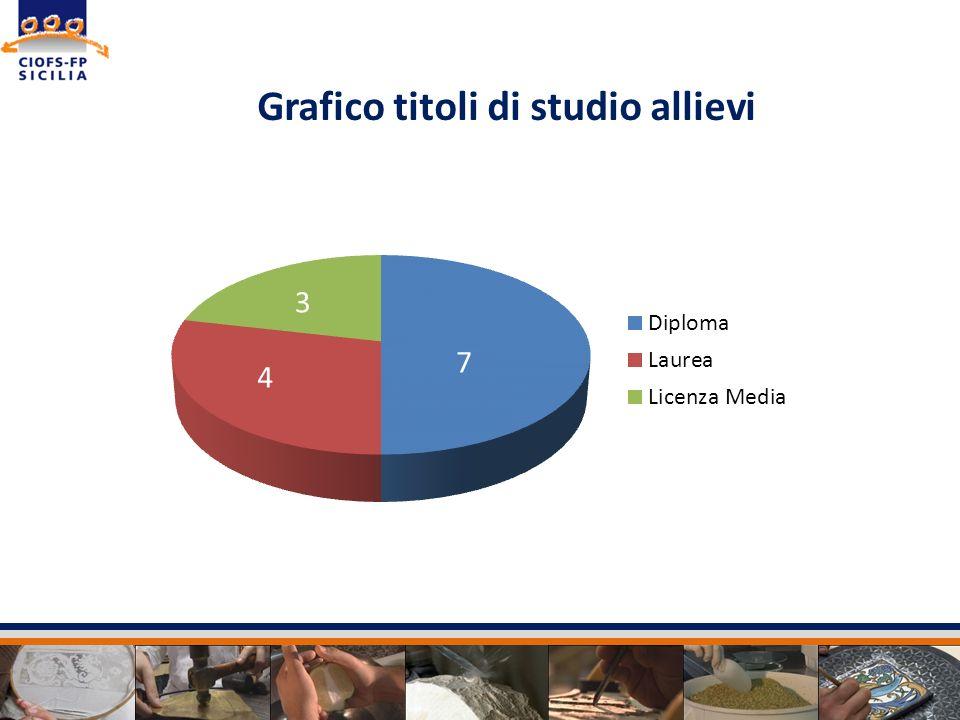 Grafico titoli di studio allievi 7 3
