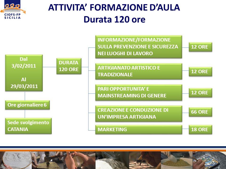 Dal 3/02/2011 Al 29/03/2011 Dal 3/02/2011 Al 29/03/2011 ATTIVITA FORMAZIONE DAULA Durata 120 ore INFORMAZIONE/FORMAZIONE SULLA PREVENZIONE E SICUREZZA