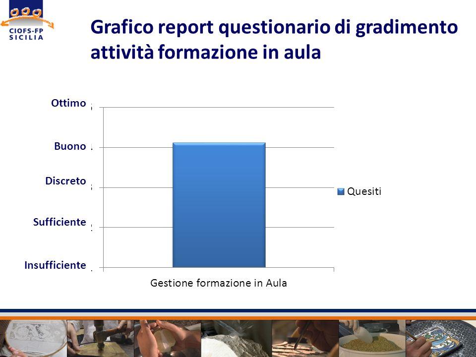Grafico report questionario di gradimento attività formazione in aula Ottimo Buono Discreto Sufficiente Insufficiente