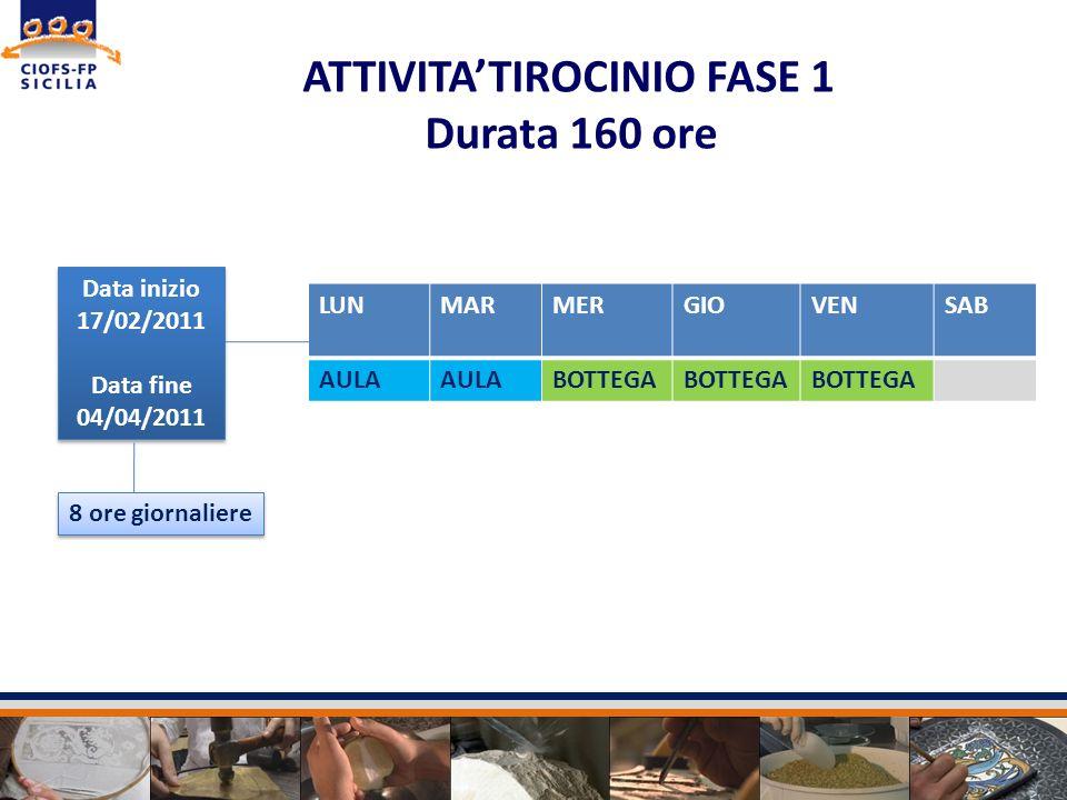 Data inizio 17/02/2011 Data fine 04/04/2011 Data inizio 17/02/2011 Data fine 04/04/2011 ATTIVITATIROCINIO FASE 1 Durata 160 ore 8 ore giornaliere LUNM