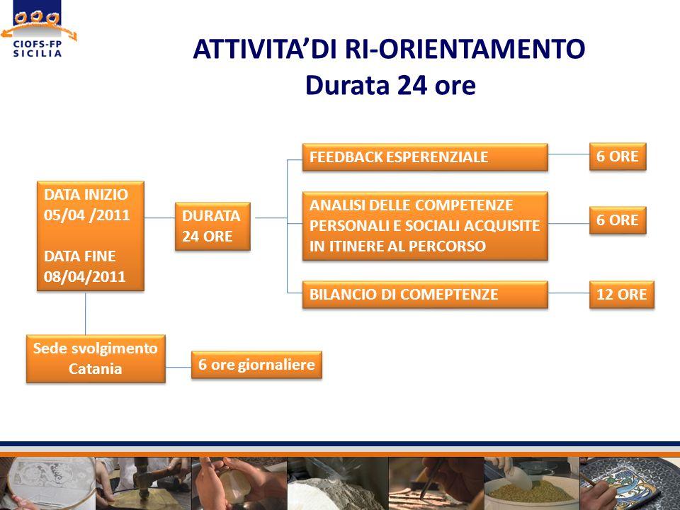 Sede svolgimento Catania ATTIVITADI RI-ORIENTAMENTO Durata 24 ore DURATA 24 ORE DURATA 24 ORE FEEDBACK ESPERENZIALE ANALISI DELLE COMPETENZE PERSONALI