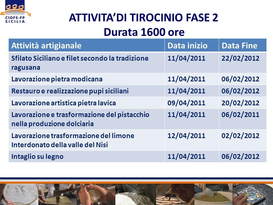 Attività artigianaleData inizioData Fine Sfilato Siciliano e filet secondo la tradizione ragusana 11/04/201122/02/2012 Lavorazione pietra modicana11/0