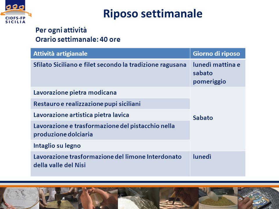 Per ogni attività Orario settimanale: 40 ore Attività artigianaleGiorno di riposo Sfilato Siciliano e filet secondo la tradizione ragusanalunedì matti