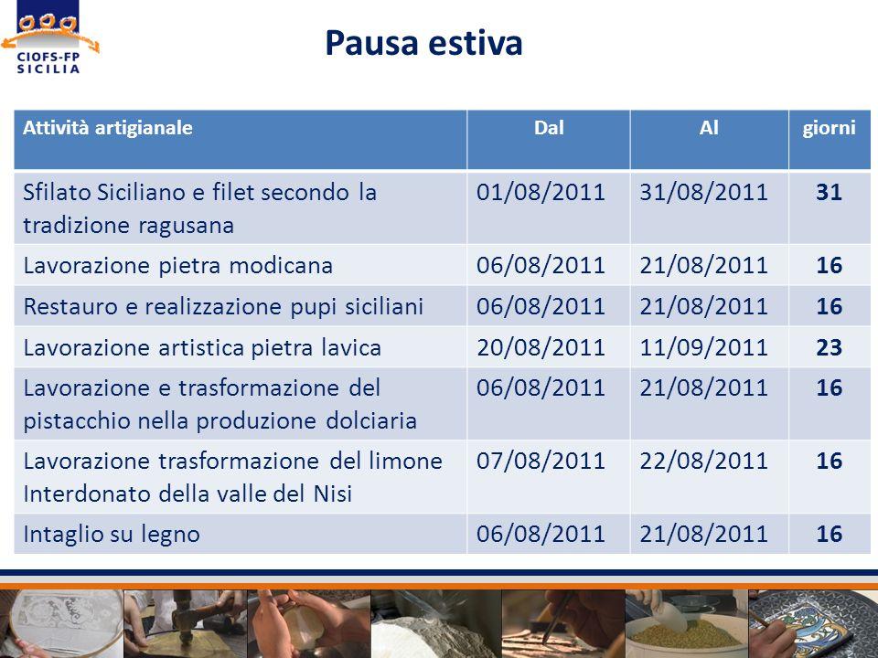 Pausa estiva Attività artigianaleDalAlgiorni Sfilato Siciliano e filet secondo la tradizione ragusana 01/08/201131/08/201131 Lavorazione pietra modica