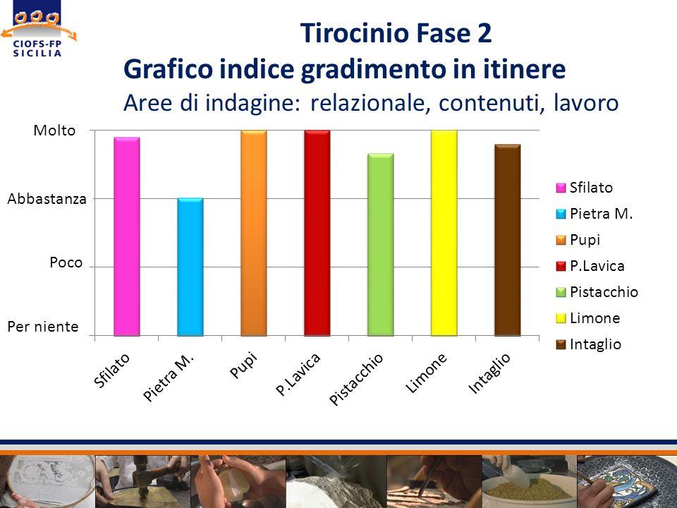 Tirocinio Fase 2 Grafico indice gradimento in itinere Aree di indagine: relazionale, contenuti, lavoro Molto Abbastanza Poco Per niente
