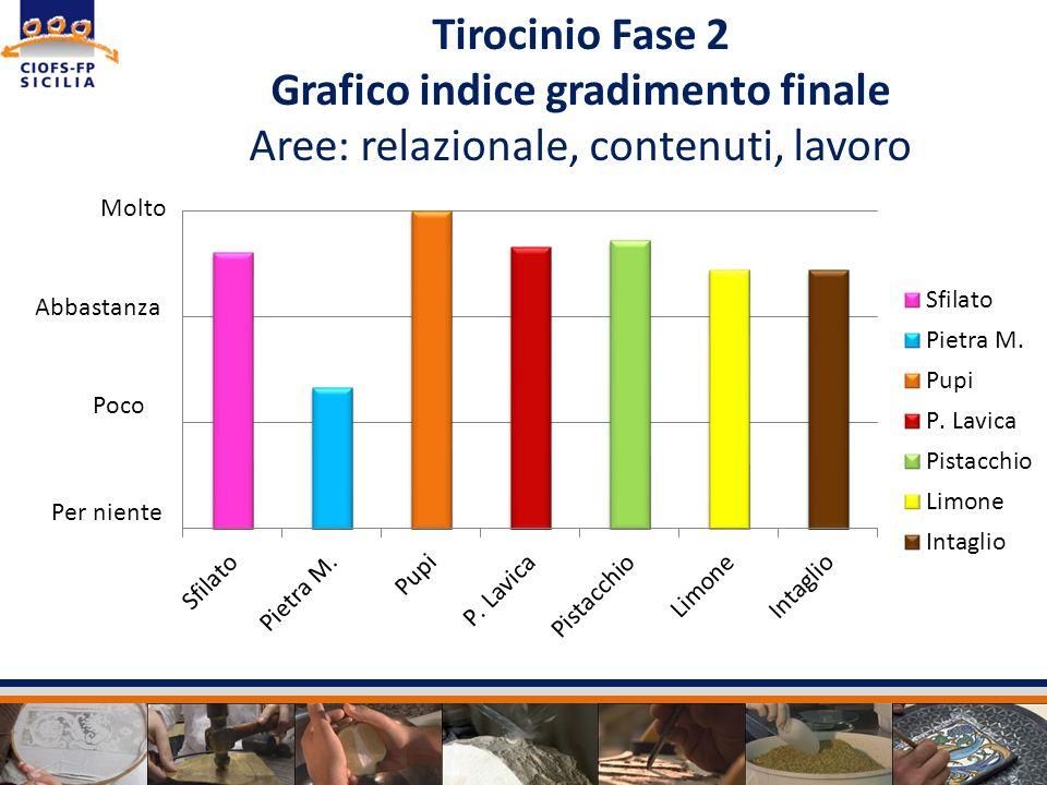 Tirocinio Fase 2 Grafico indice gradimento finale Aree: relazionale, contenuti, lavoro Per niente Poco Abbastanza Molto