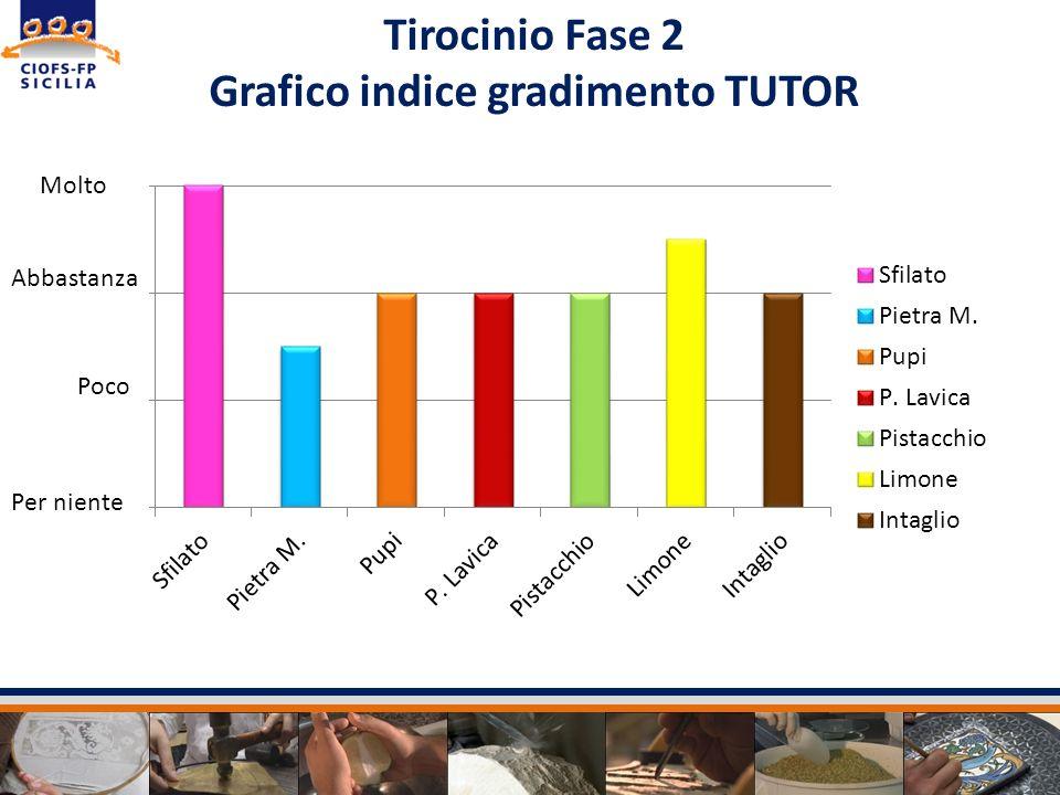 Tirocinio Fase 2 Grafico indice gradimento TUTOR Per niente Poco Abbastanza
