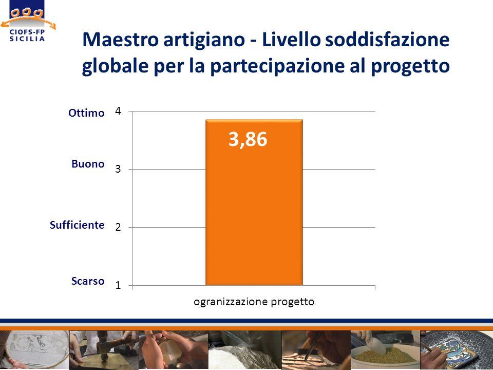 Maestro artigiano - Livello soddisfazione globale per la partecipazione al progetto Ottimo Buono Sufficiente Scarso