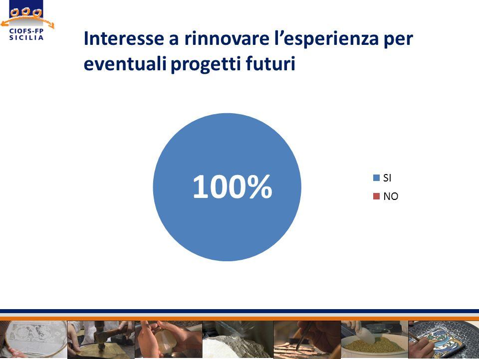 Sede svolgimento Catania ATTIVITADI VALUTAZIONE DEGLI APPRENDIMENTI E ORIENTAMENTO ALL INSERIMENTO LAVORATIVO DURATA 24 ORE DURATA 24 ORE VALUTAZIONE DEL TIROCINIO FORMATVO Il progetto personale professionale 6 ORE DATA INIZIO 23/02 /2012 DATA FINE 28/02/2012 DATA INIZIO 23/02 /2012 DATA FINE 28/02/2012 6 ore giornaliere Accompagnamento allauto-impiego 12 ORE