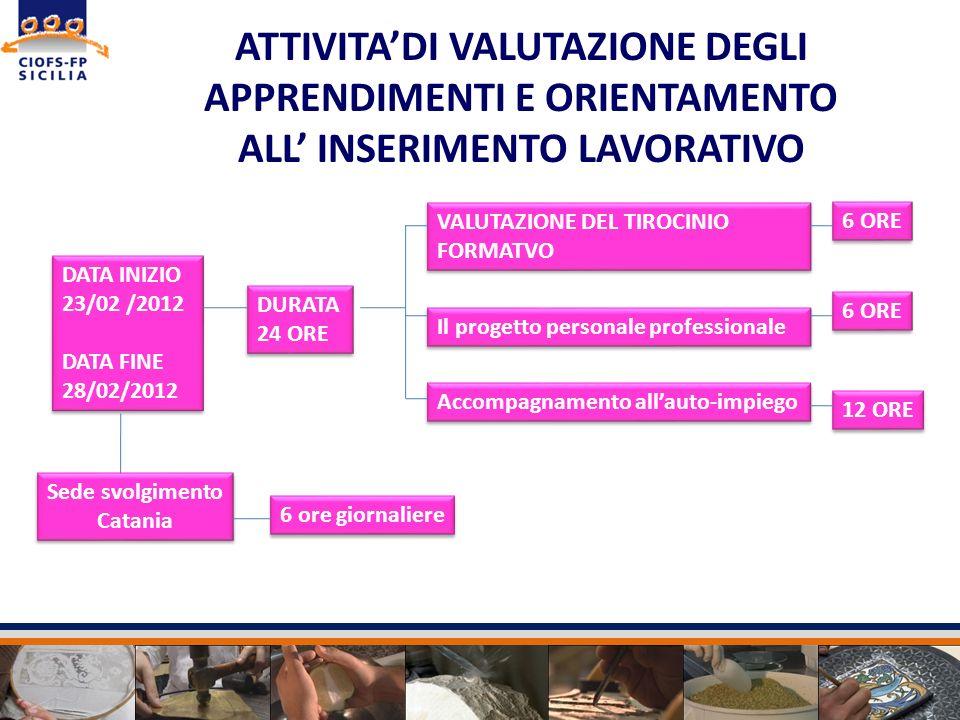 Sede svolgimento Catania ATTIVITADI VALUTAZIONE DEGLI APPRENDIMENTI E ORIENTAMENTO ALL INSERIMENTO LAVORATIVO DURATA 24 ORE DURATA 24 ORE VALUTAZIONE