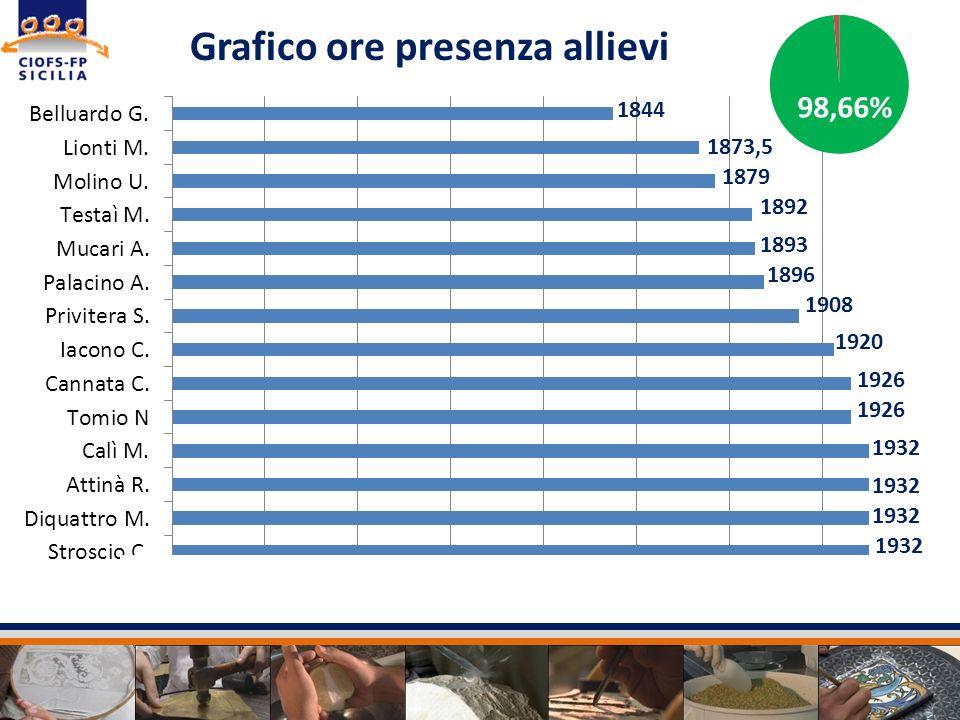 Grafico ore presenza allievi 1893 1896 1908 1920 1926 1932 1892 98,66% 1932