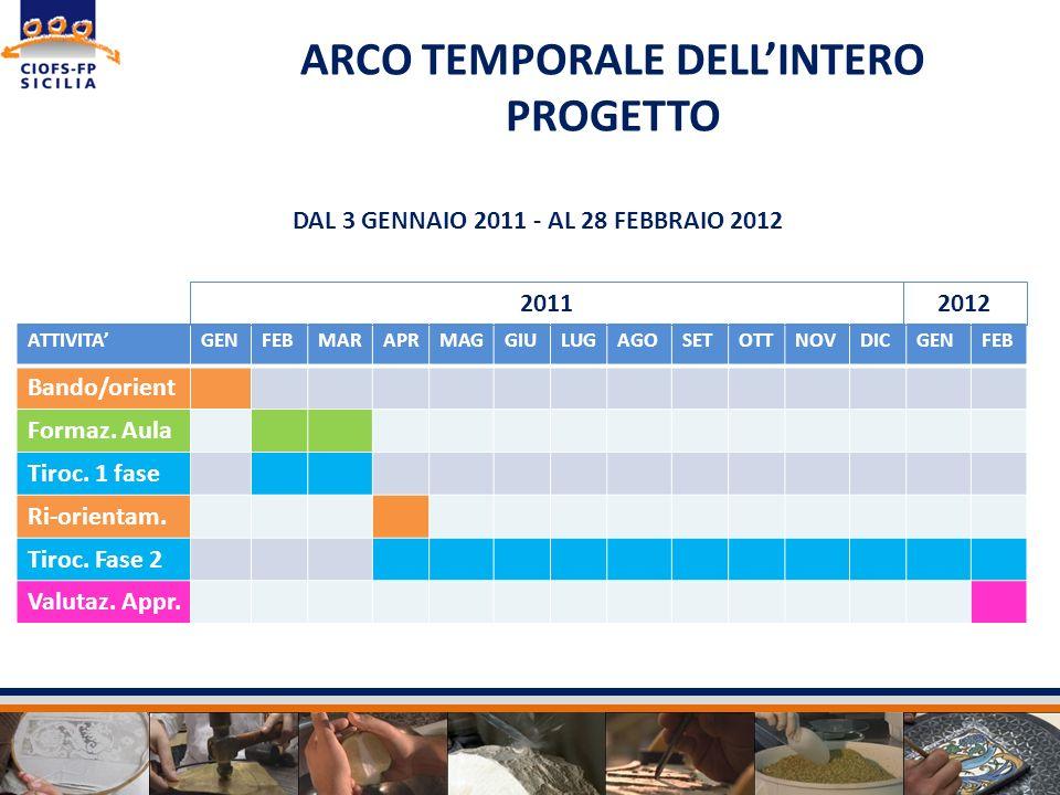 ARCO TEMPORALE DELLINTERO PROGETTO DAL 3 GENNAIO 2011 - AL 28 FEBBRAIO 2012 ATTIVITAGENFEBMARAPRMAGGIULUGAGOSETOTTNOVDICGENFEB Bando/orient Formaz. Au