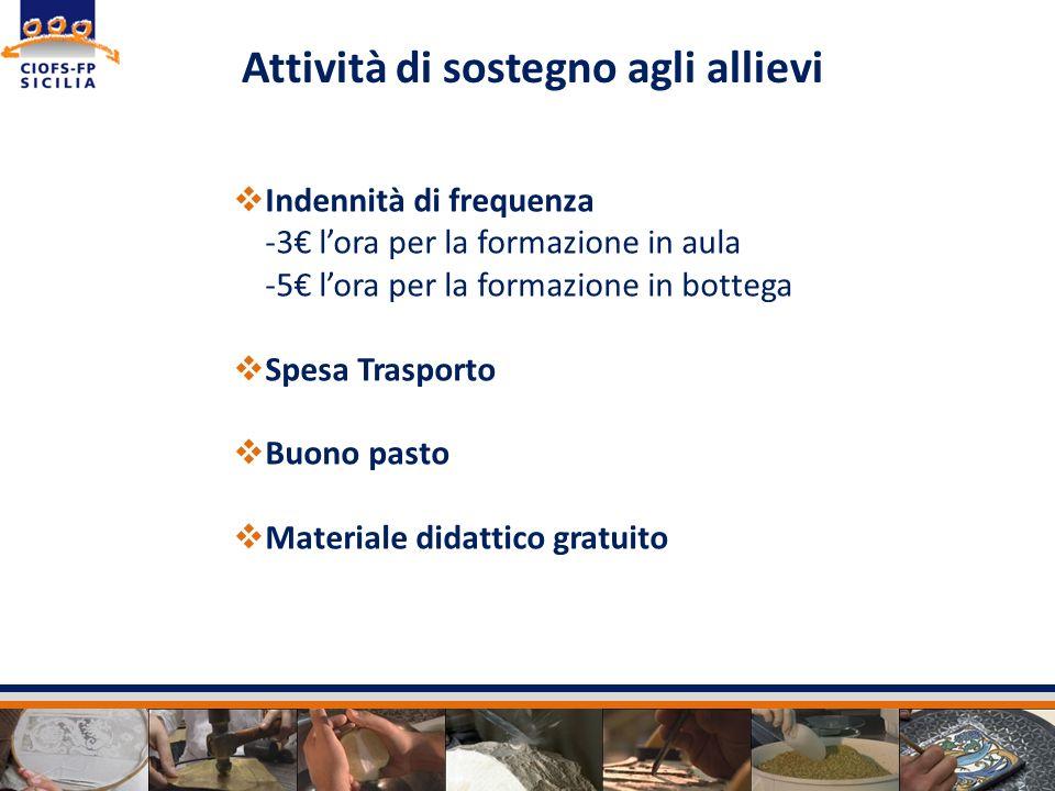 Lintero progetto è stata finanziato con risorse pubbliche relative al Fondo Sociale Europeo, al Fondo di Rotazione e al co-finanziamento regionale.