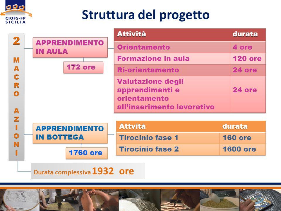 Struttura del progetto Durata complessiva 1932 ore