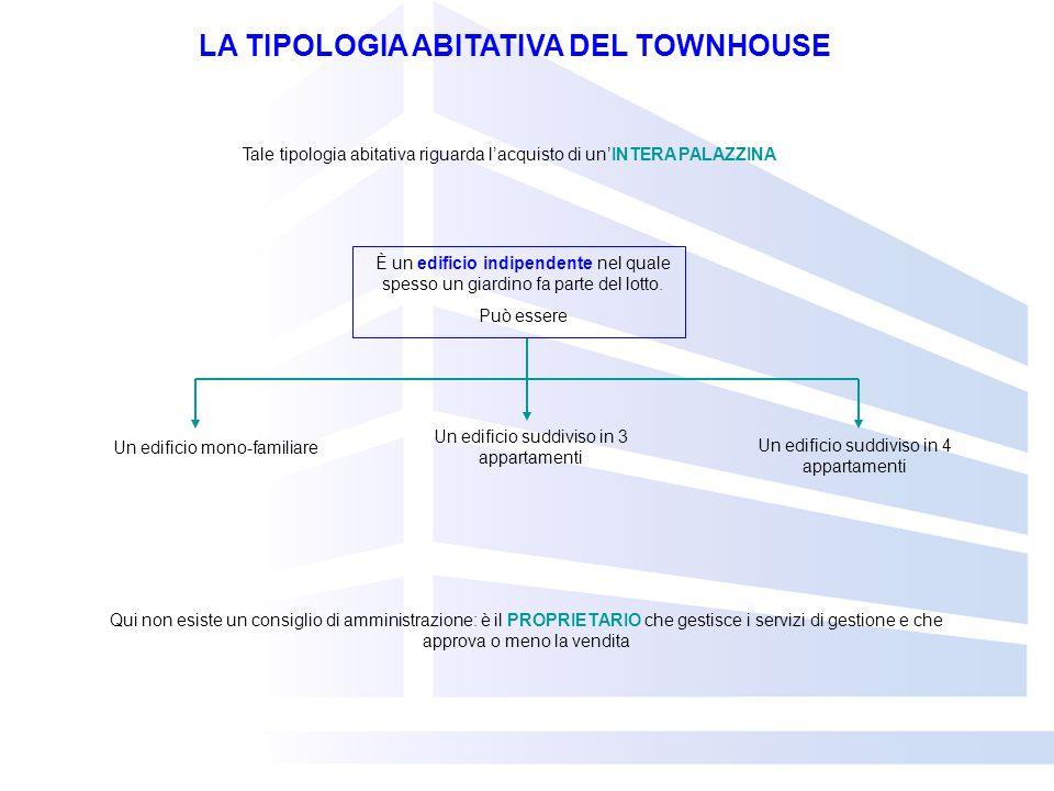 LA TIPOLOGIA ABITATIVA DEL TOWNHOUSE Tale tipologia abitativa riguarda lacquisto di unINTERA PALAZZINA È un edificio indipendente nel quale spesso un