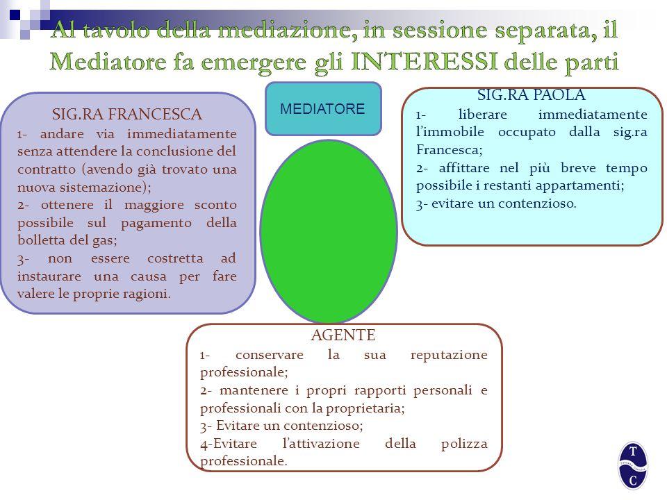 Conduttrice Sig.ra Francesca Risolve anticipatamente il contratto di locazione con la Sg.ra Paola; Rilascia limmobile entro 3 gg.