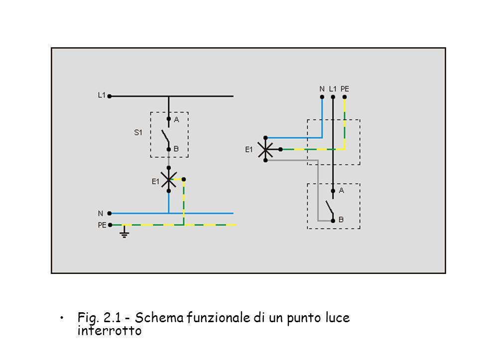 2. I circuiti di base Punto luce interrotto - Permette il comando da un unico punto di una o più lampade in gruppo (figure 2.1,2.2,2.3). Può essere ad