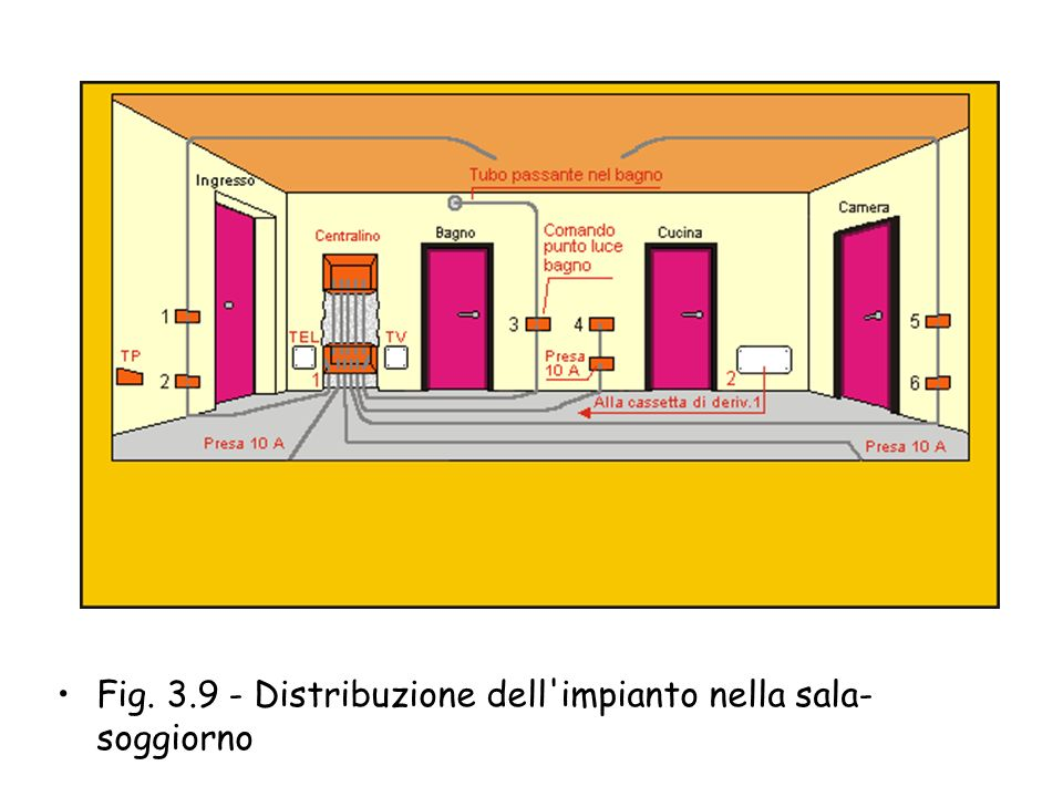 Ingresso soggiorno - Nell'ingresso sono previsti tre punti di comando, punto luce invertito, per l'accensione simultanea delle due lampade installate