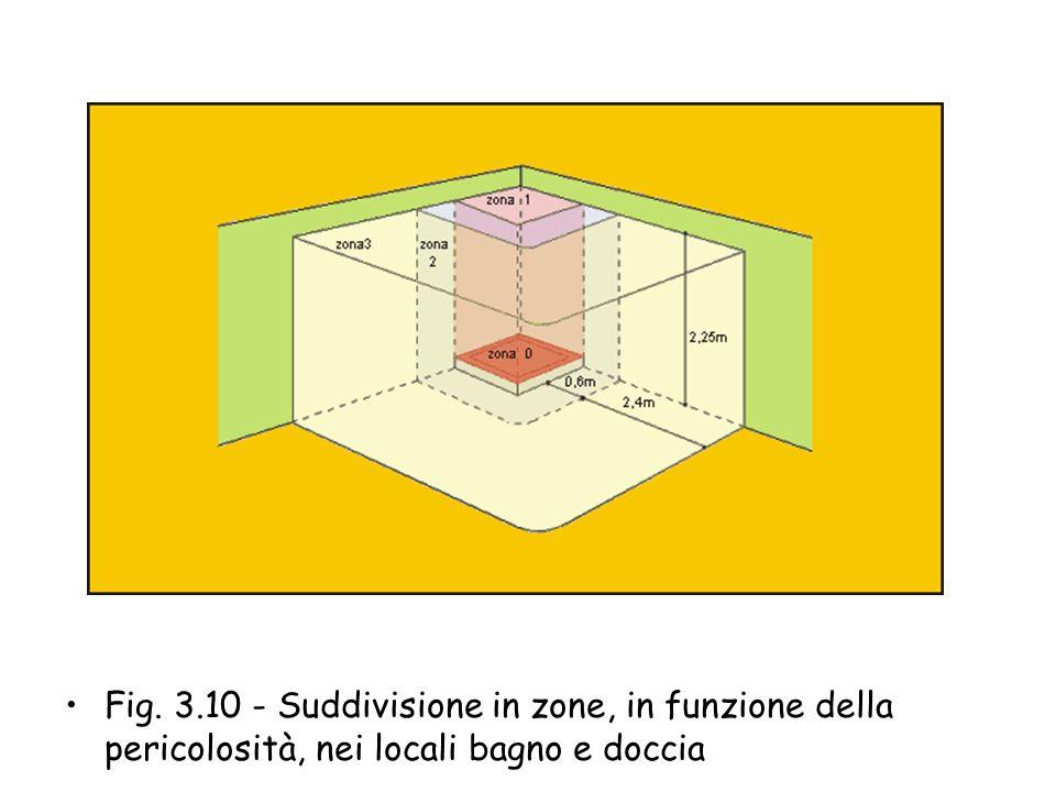 Zona 2 - Corrisponde al volume circostante alla zona 1 che si sviluppa in verticale, parallelamente e ad una distanza in orizzontale dalla zona 1 di 0