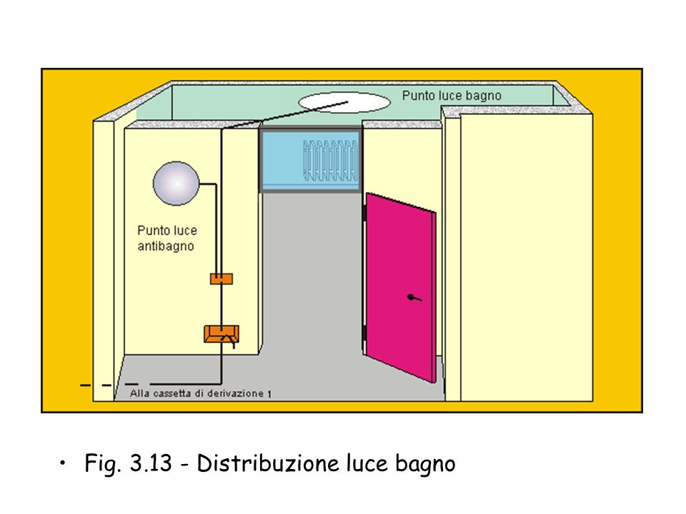 Dalla cassetta di derivazione installata nell'antibagno si alimenta anche il circuito luce di questo locale con comando installato nella stessa scatol