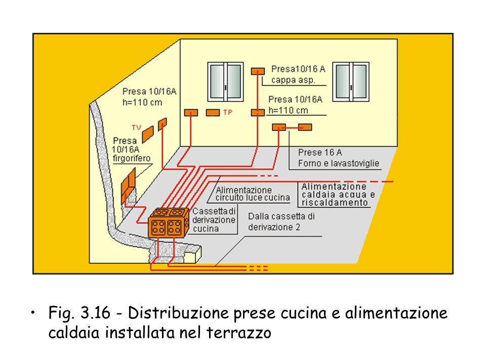 Fig. 3.15 - Disposizione mobili della cucina