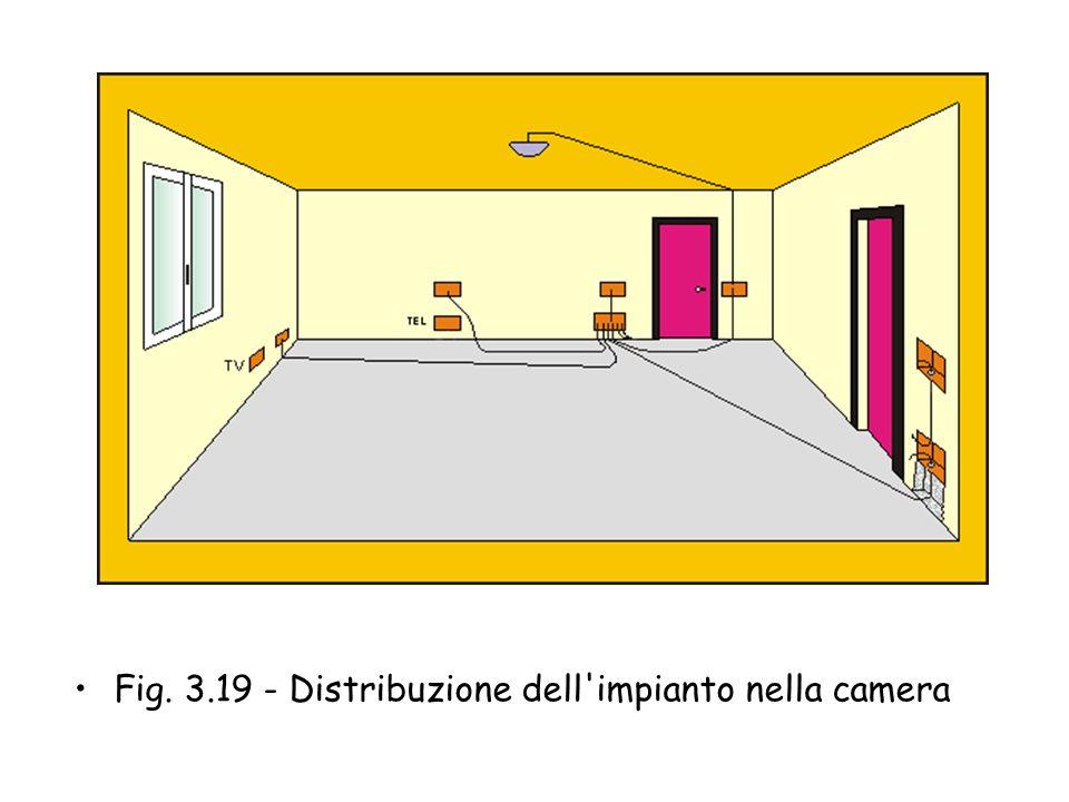 Fig. 3.18 - Dislocazione dei mobili nella camera