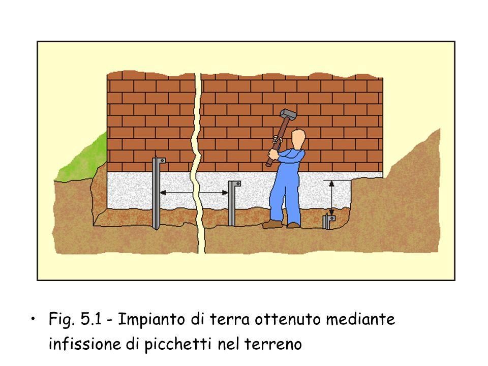 6°. Fase di lavorazione L'impianto di terra L'impianto di terra deve essere unico per tutto il condominio. Può essere realizzato mediante infissione e