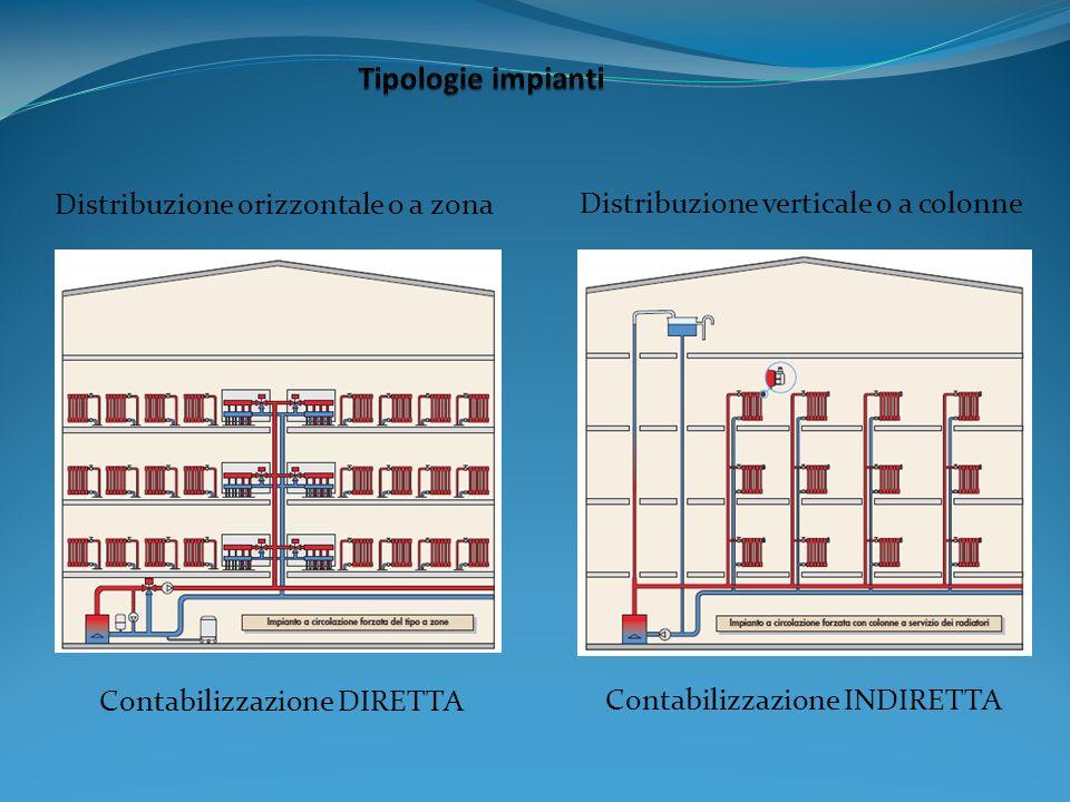 Distribuzione orizzontale o a zona Distribuzione verticale o a colonne Contabilizzazione DIRETTA Contabilizzazione INDIRETTA