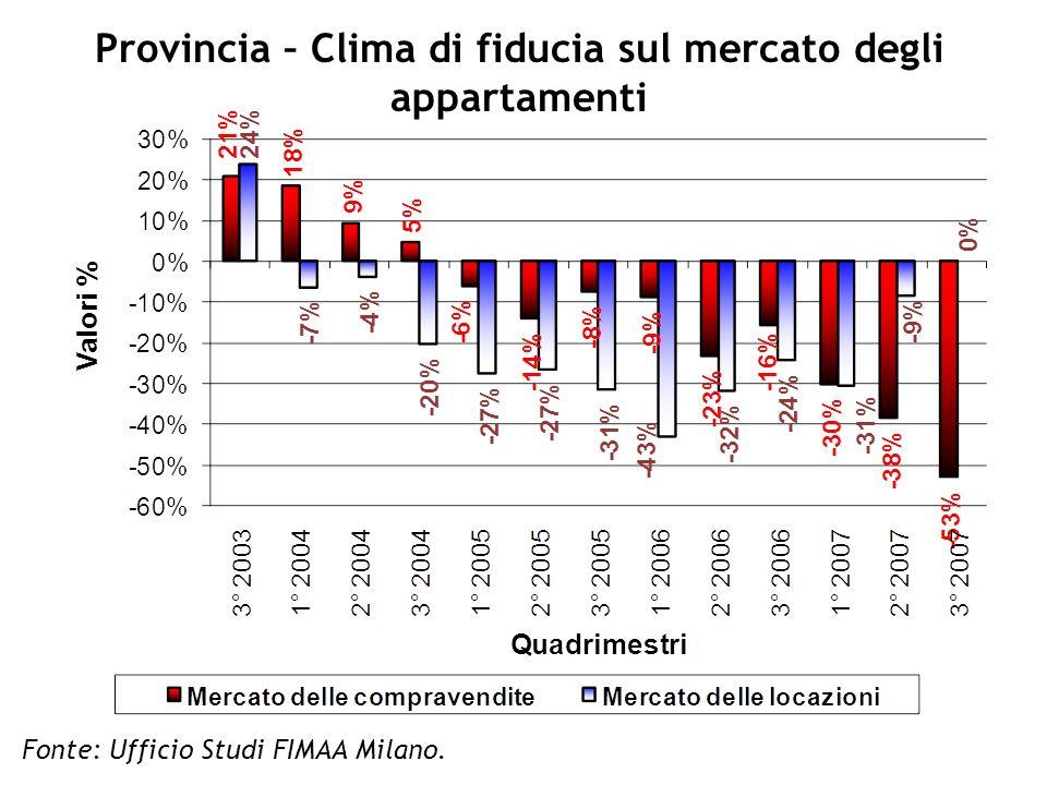 Provincia – Clima di fiducia sul mercato degli appartamenti Fonte: Ufficio Studi FIMAA Milano.