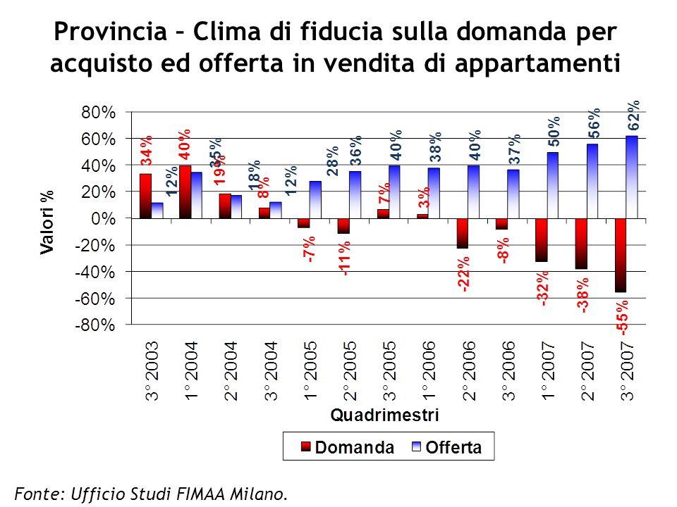 Provincia – Clima di fiducia sulla domanda per acquisto ed offerta in vendita di appartamenti Fonte: Ufficio Studi FIMAA Milano.