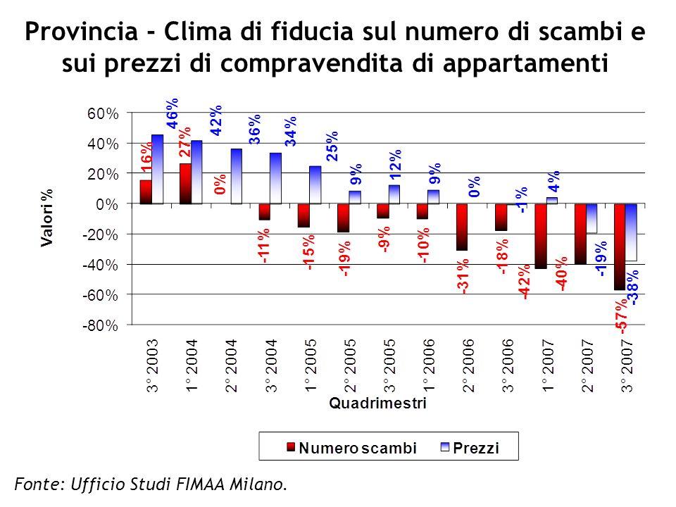 Provincia - Clima di fiducia sul numero di scambi e sui prezzi di compravendita di appartamenti Fonte: Ufficio Studi FIMAA Milano.