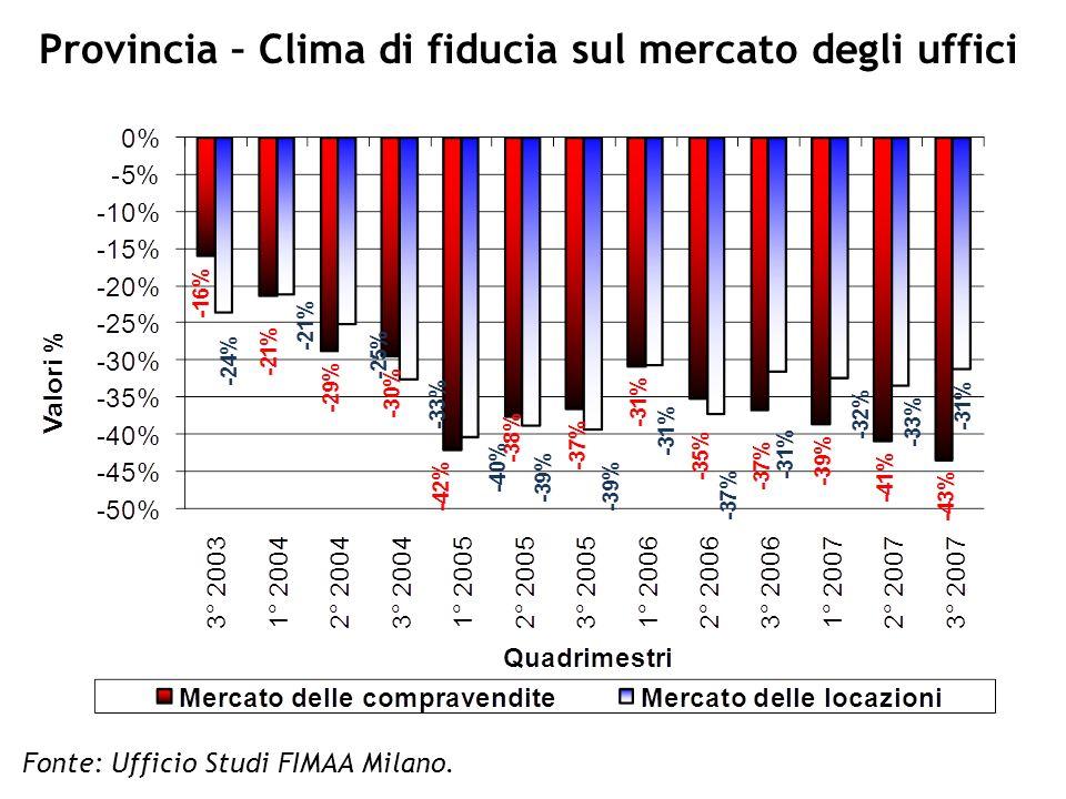 Provincia – Clima di fiducia sul mercato degli uffici Fonte: Ufficio Studi FIMAA Milano.