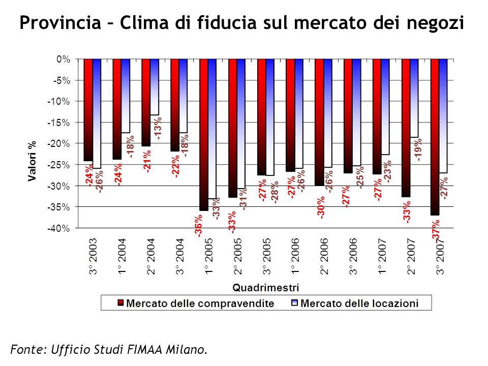 Provincia – Clima di fiduciaper la compravendita Fonte: Ufficio Studi FIMAA Milano.