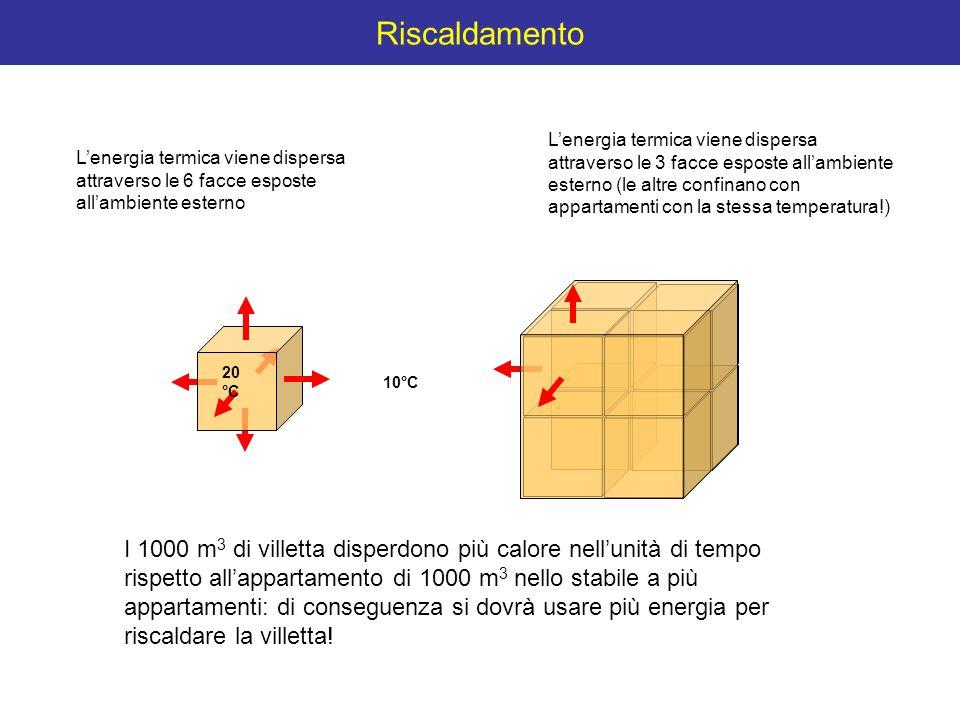 Riscaldamento Lenergia termica viene dispersa attraverso le 6 facce esposte allambiente esterno 20 °C 10°C Lenergia termica viene dispersa attraverso