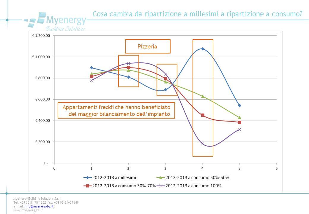 Cosa cambia da ripartizione a millesimi a ripartizione a consumo? Myenergy Building Solutions S.r.l. Tel. +39 02 51 75 15 25 fax: +39 02 51621649 e-ma