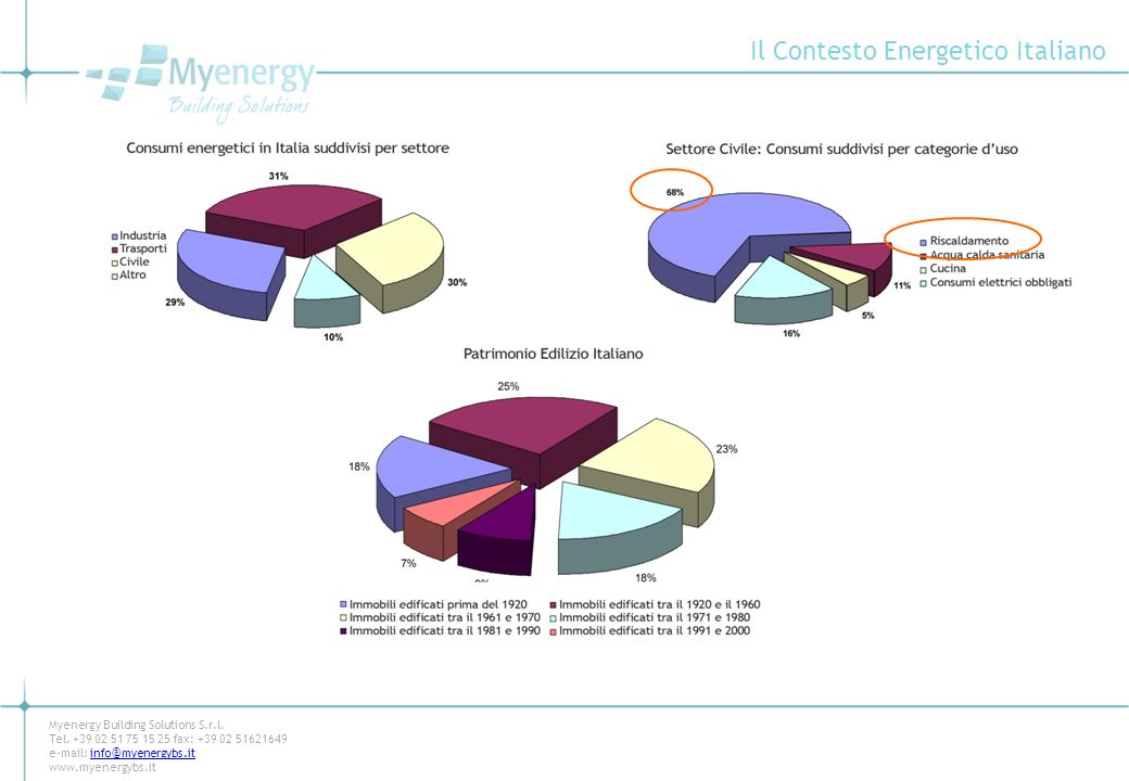 Il Contesto Energetico Italiano Myenergy Building Solutions S.r.l. Tel. +39 02 51 75 15 25 fax: +39 02 51621649 e-mail: info@myenergybs.itinfo@myenerg