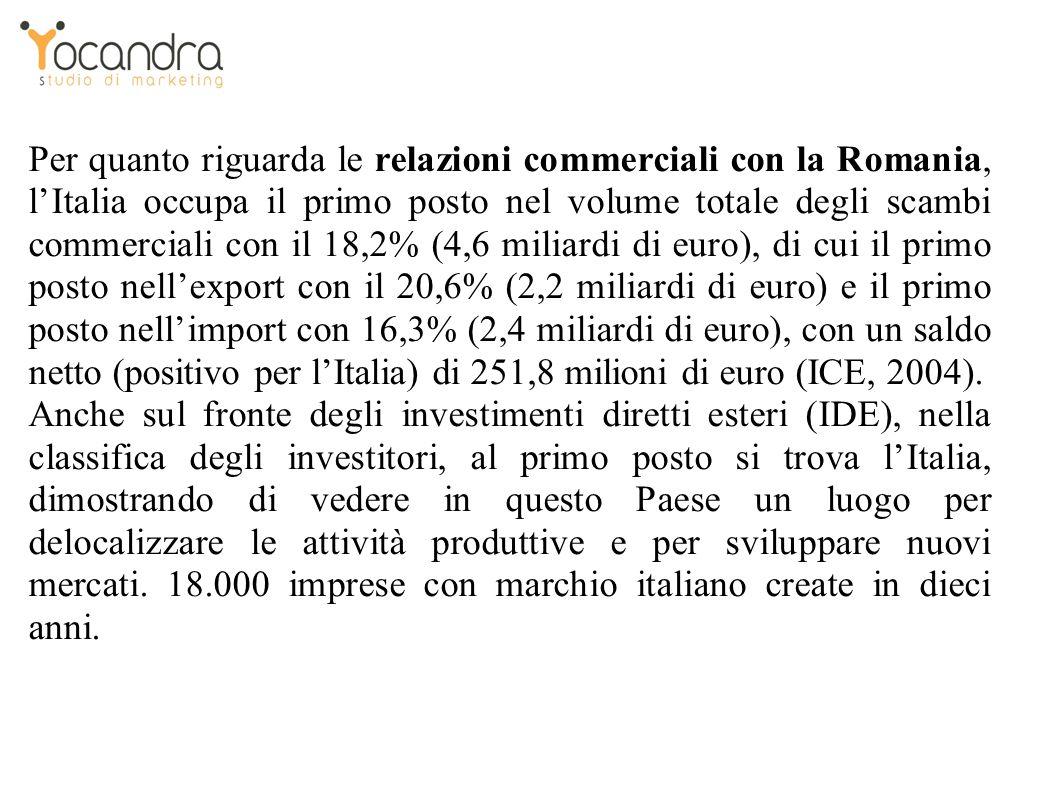 Per quanto riguarda le relazioni commerciali con la Romania, lItalia occupa il primo posto nel volume totale degli scambi commerciali con il 18,2% (4,6 miliardi di euro), di cui il primo posto nellexport con il 20,6% (2,2 miliardi di euro) e il primo posto nellimport con 16,3% (2,4 miliardi di euro), con un saldo netto (positivo per lItalia) di 251,8 milioni di euro (ICE, 2004).