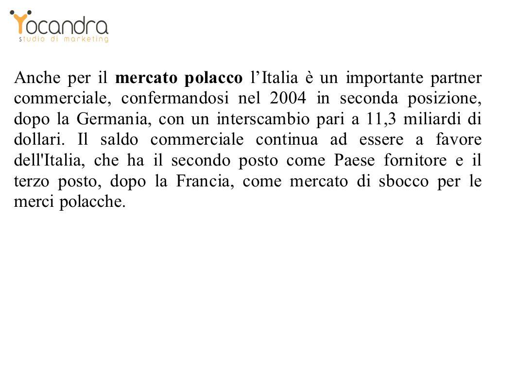 Anche per il mercato polacco lItalia è un importante partner commerciale, confermandosi nel 2004 in seconda posizione, dopo la Germania, con un interscambio pari a 11,3 miliardi di dollari.