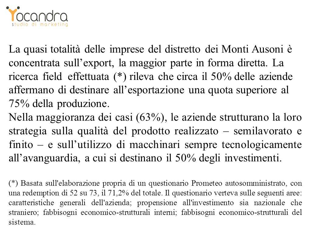 La quasi totalità delle imprese del distretto dei Monti Ausoni è concentrata sullexport, la maggior parte in forma diretta.