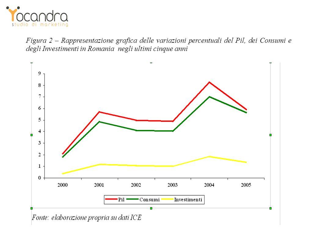 Figura 2 – Rappresentazione grafica delle variazioni percentuali del Pil, dei Consumi e degli Investimenti in Romania negli ultimi cinque anni